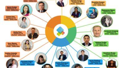 Photo of Внештатных советников акимов  по вопросам борьбы с коррупцией назначают в Казахстане