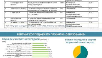 Photo of Акмолинские колледжи попали в список лидеров среди колледжей республики